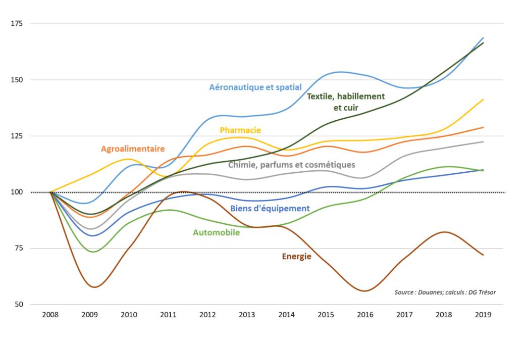La vérité sur les prix immobiliers 2020 / 2021 : hausse ou baisse ?