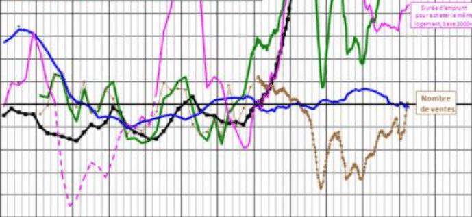 Crédit immobilier – taux, tendances, évolutions 2022 – votre courtier vous informe.